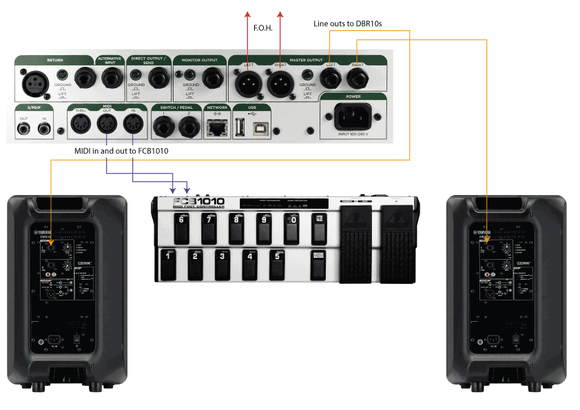 My Kemper Profiler stage setup diagram